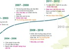 Thị trường căn hộ đã và đang thay đổi như thế nào trong 20 năm qua?