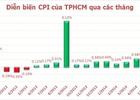 Tp.HCM: Giá xăng dầu giảm 'ép' CPI tháng 8 tăng thấp