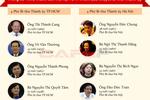 [Infographic] Chân dung các Bí thư của 63 Tỉnh, Thành nhiệm kỳ 2015 - 2020