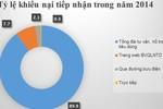 Điện thoại, viễn thông đứng đầu số đơn khiếu nại năm 2014