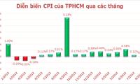 """Tp.HCM: Giá xăng dầu giảm """"ép"""" CPI tháng 8 tăng thấp"""