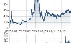 15 năm Thị trường chứng khoán