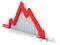 Không cầm cự nổi trước áp lực bán, VnIndex mất tiếp gần 5 điểm