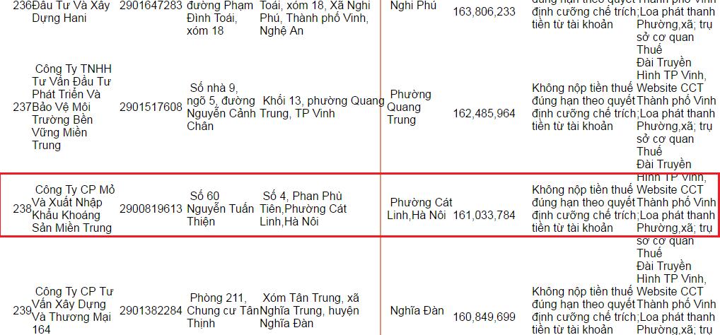 Thông tin MTM nợ thuế tại website chi cục thuế Vinh