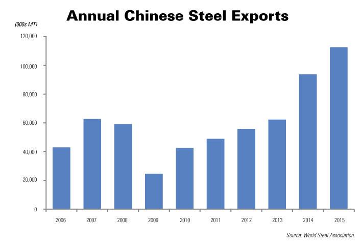 Sản lượng thép xuất khẩu của Trung Quốc tăng liên tục trong 6 năm trở lại đây