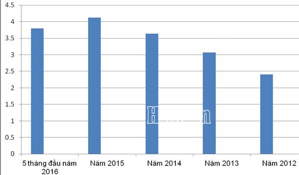 h Biểu đồ kim ngạch nhập khẩu trung bình hàng tháng từ Trung Quốc từ năm 2012 đến nay (đơn vị tính: tỷ USD).Biểu đồ: T.Bình.