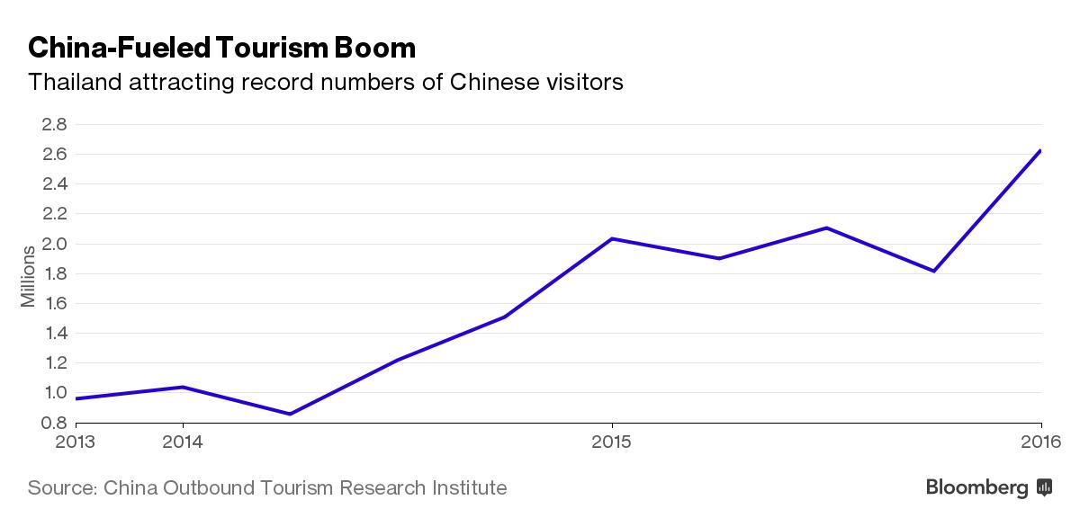 Thái Lan thu hút được lượng du khách kỷ lục từ Trung Quốc