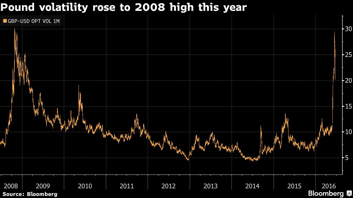 Độ biến động của đồng bảng tăng lên mức cao nhất kể từ 2008