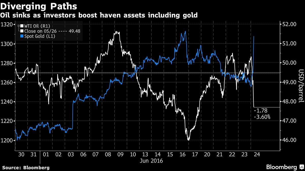 Giá dầu giảm ngược chiều giá vàng