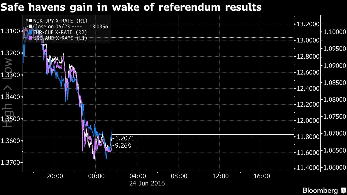 Đồng USD và yên Nhật tăng mạnh sau khi kết quả bỏ phiếu công bố Anh sẽ rời EU.