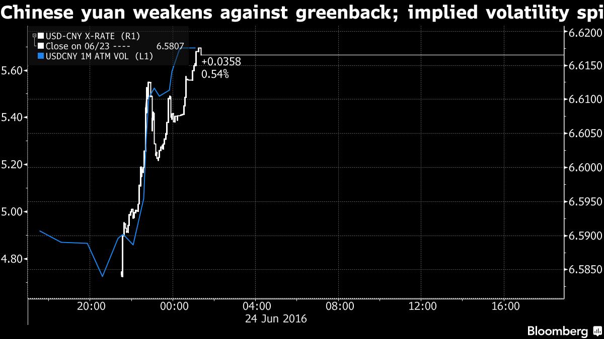 Đồng tệ giảm mạnh so với đồng USD