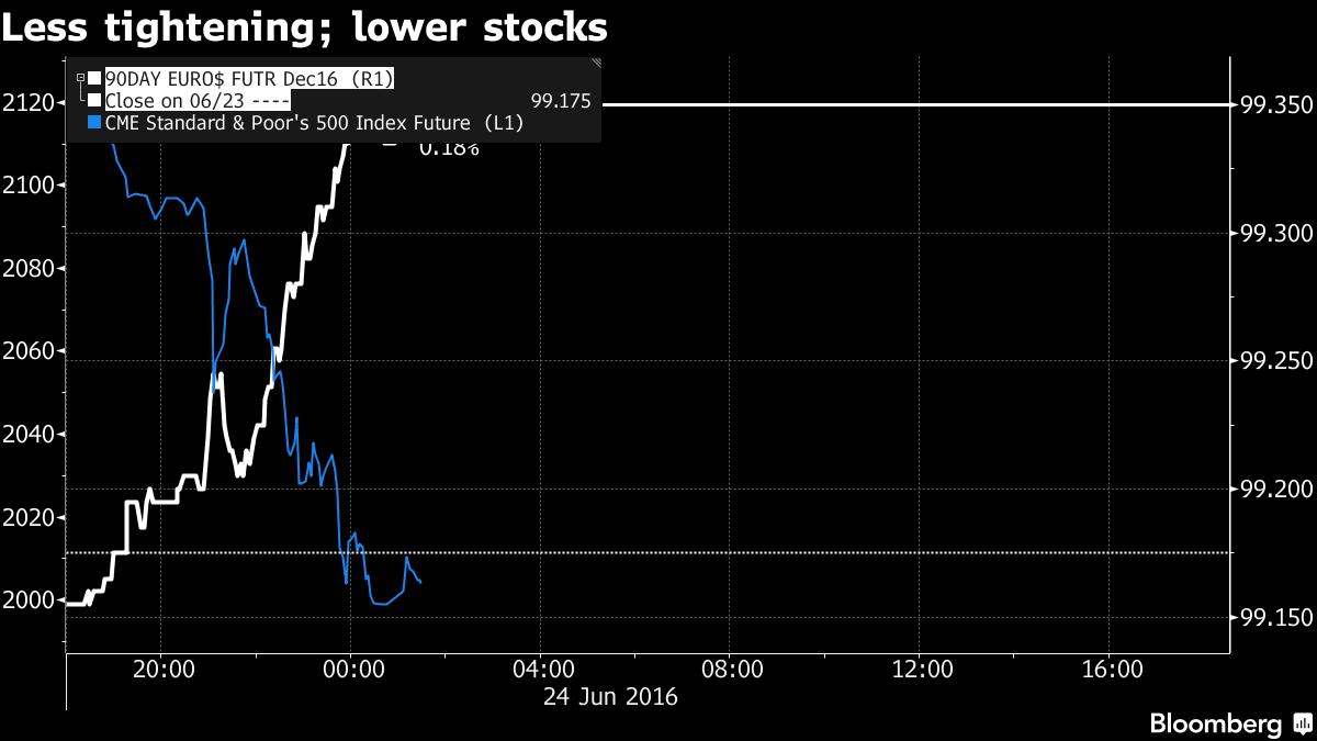 Nhà đầu tư cho rằng Fed sẽ duy trì biện pháp nới lỏng cho đến cuối năm
