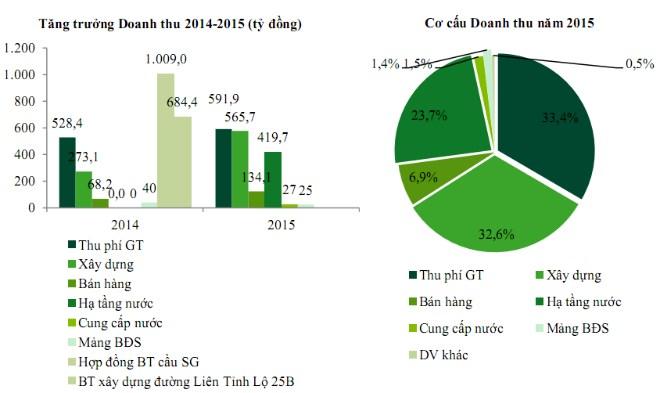 Mảng thu phí giao thông có vai trò quan trọng trong cơ cấu doanh thu của CII. Nguồn: CII.