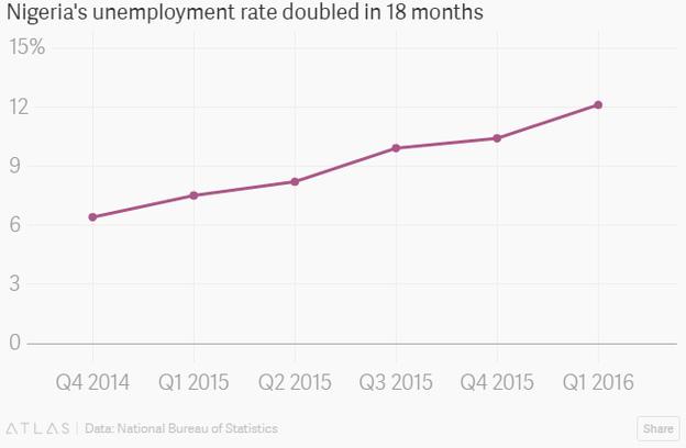 Tỷ lệ thất nghiệp của Nigeria đã tăng gấp đôi chỉ trong 18 tháng.