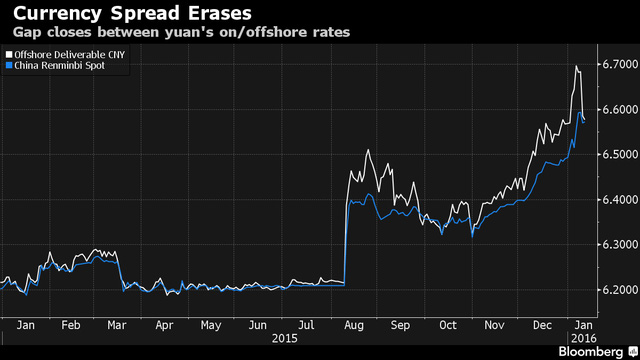 Tỷ giá Nhân dân tệ trong nước (xanh) và nước ngoài (trắng) tiệm cận nhau sau đợt mua vào của PBOC