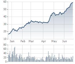 Diễn biến cổ phiếu DRH từ đầu năm tới nay