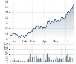 Diễn biến cổ phiếu KSB từ đầu năm tới nay