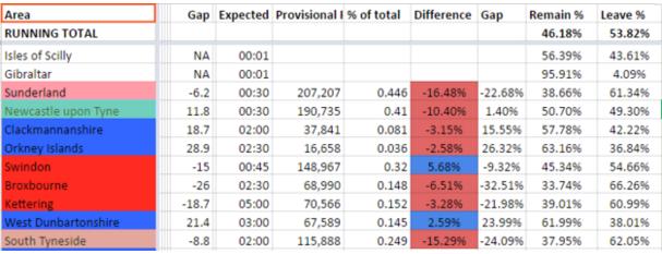 11 vùng đã công bố kết quả và phe ra đi đang vượt trội hơn hẳn với tỷ lệ 53,82%
