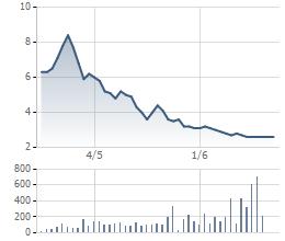 Sau 2 tháng, MTM đã bay hơi 75% giá trị