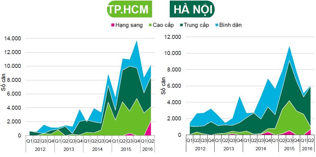 Trong quý 2/2016, căn hộ hạng sang có động thái trở lại thị trường. Trong khi đó, căn hộ trung bình lại có động thái chững lại, điều này có thể do ảnh hưởng từ chính sách cho vay đối với nhà giá rẻ.