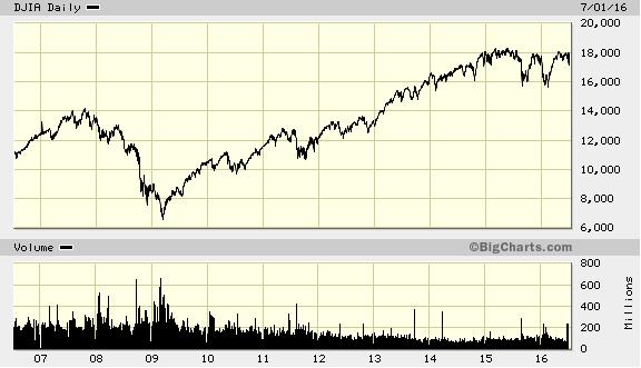 Chỉ số Dow Jones leo lên mốc cao nhất mọi thời đại sau khủng hoảng