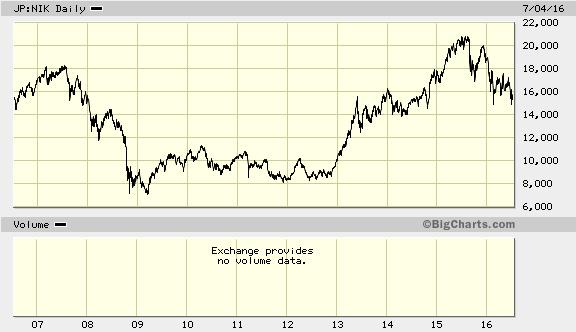 Nikkei 225 (Nhật Bản) đang bước vào nhịp điều chỉnh sâu