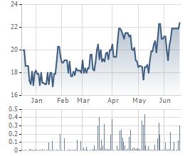 Biến động cổ phiếu VPS 6 tháng gần đây