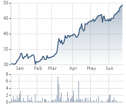 Biến động giá cổ phiếu THG 6 tháng gần đây