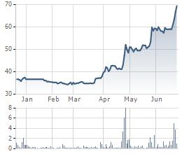 Biến động cổ phiếu HTC 6 tháng gần đây