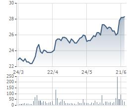 Biến động cổ phiếu KDC 3 tháng gần đây