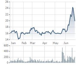 Biến động cổ phiếu GTN 6 tháng gần đây