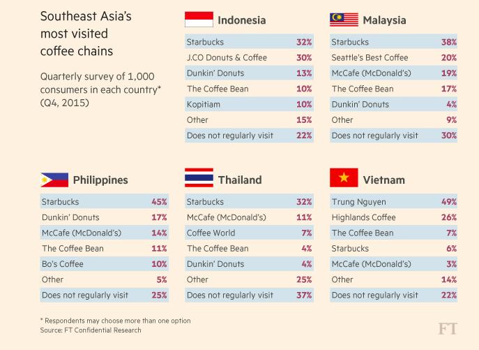 Việt Nam là quốc gia duy nhất mà Starbucks không đứng đầu danh sách xếp hạng quán cafe có khách đến thường xuyên nhất. Nguồn: FT