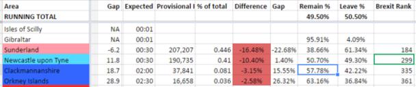 Kết quả ban đầu cho thấy phe ra đi đang chiếm ưu thế với tỷ lệ 50,5%