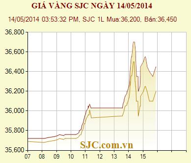 Vì sao giá vàng đột ngột tăng mạnh? (1)