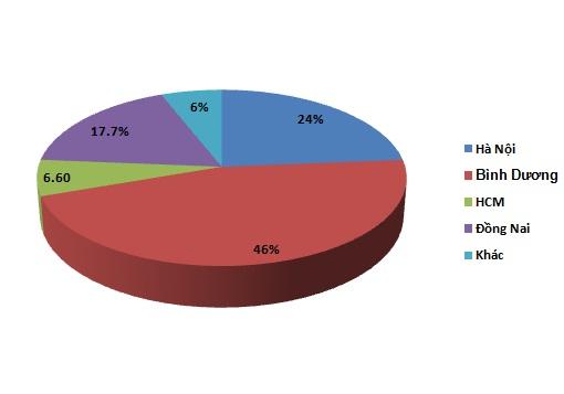 Bình Dương chiếm 50% lượng đất nền được bán trong quý 3/2012 (2)