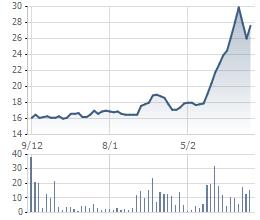 Biến động giá cổ phiếu TMT 3 tháng gần nhất.