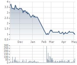 Biến động giá cổ phiếu AVF 6 tháng gần nhất