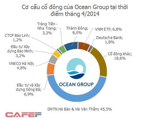 Đến tháng 4/2014, ông Hà Văn Thắm và các bên liên quan vẫn nắm giữ trên 75% cổ phần của Ocean Group