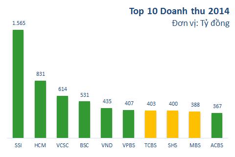 Top 10 doanh thu 2014