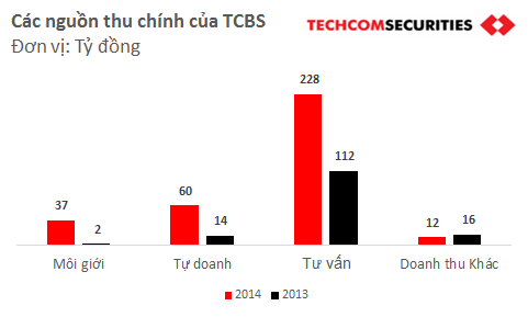 Cơ cấu doanh thu của TCBS