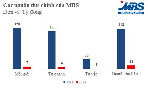 Cơ cấu doanh thu của MBS