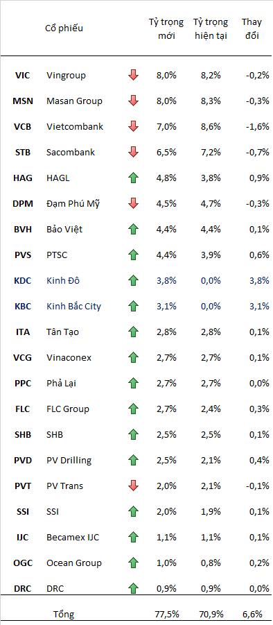 Thay đổi tỷ trọng của các cổ phiếu Việt Nam