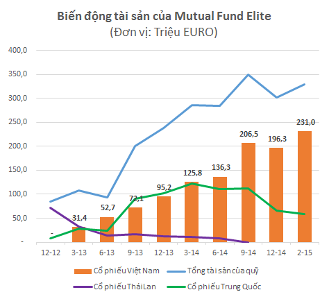 Từ cuối năm 2014, Mutual Fund Elite đã bán bớt cổ phiếu Trung Quốc để tăng đầu tư vào Việt Nam
