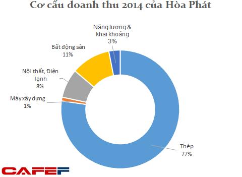 Bên cạnh nguồn thu chính từ thép, Hòa Phát hiện có nguồn thu đáng kể từ nội thất, điện lạnh và bất động sản