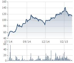 Biến động giá cổ phiếu MWG từ khi lên sàn (giá đã điều chỉnh)