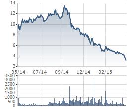 Biến động giá cổ phiếu OGC trong 1 năm