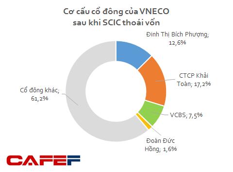 Cơ cấu cổ đông của VNECO