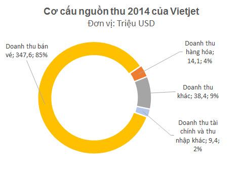 Cơ cấu nguồn thu 2014 của Vietjet
