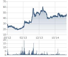Biến động giá cổ phiếu RAL trong 3 năm