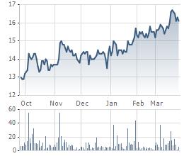 Biến động giá cổ phiếu BTP trong 6 tháng